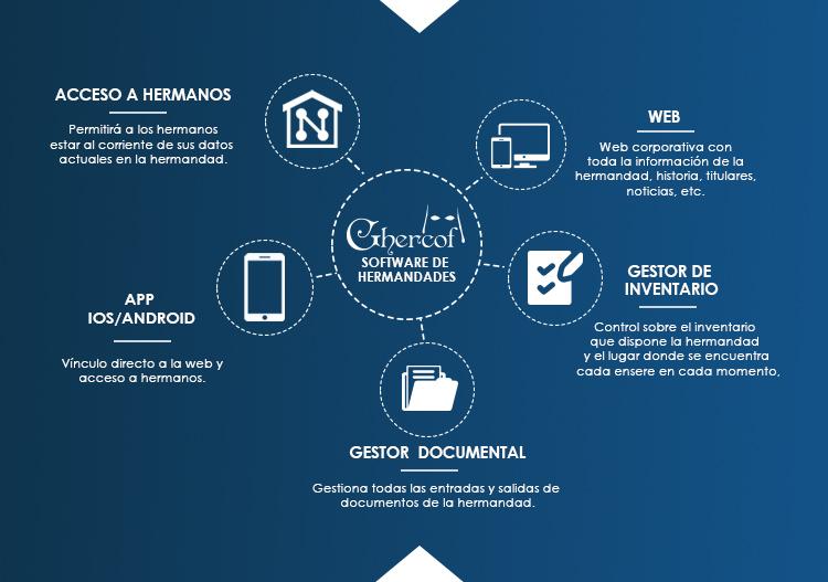 proyecto hermandades ghercof